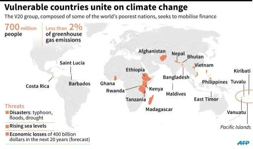 Vulnerable countries unite to fight climate change