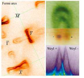 Weyl fermion discovery named Top Ten Breakthrough of 2015 by Physics World