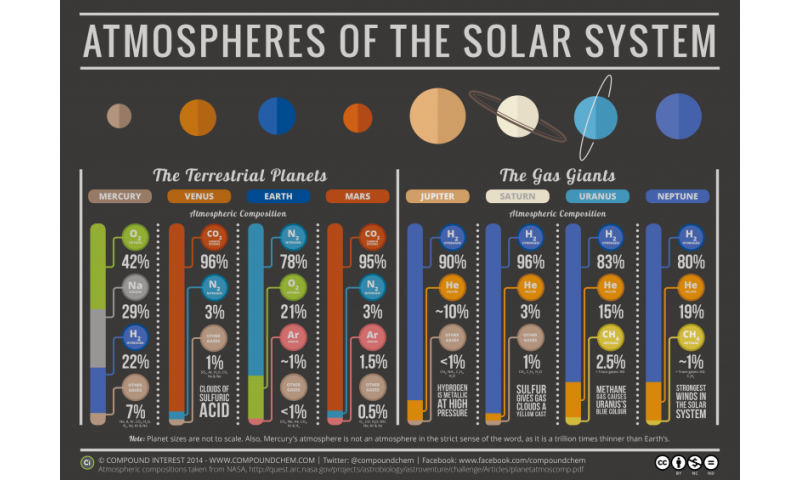 What is the habitable zone?