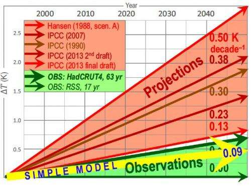 Peer reviewed pocket calculator climate model exposes