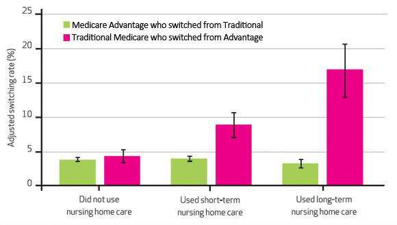 When care turns costly, patients leave private Medicare