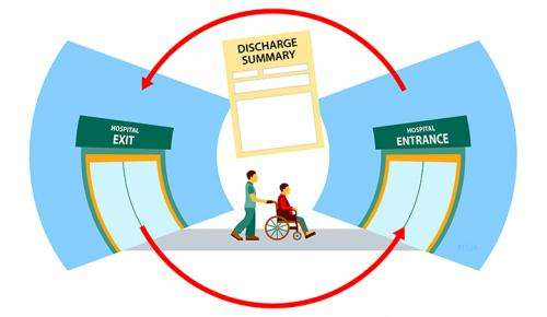 When used effectively, discharge summaries reduce hospital readmissions