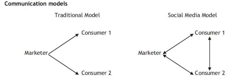 Will social media kill branding?