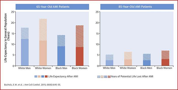Women, blacks face larger loss of life expectancy after heart attack