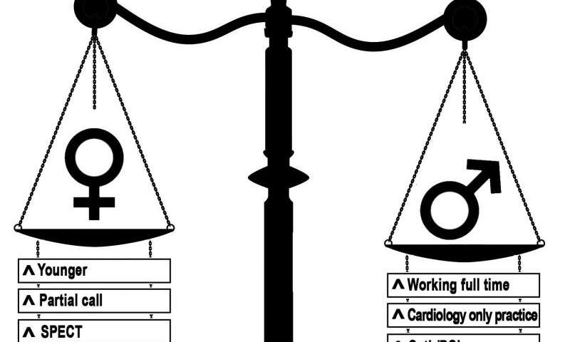 Women cardiologists do different work, make less money than men