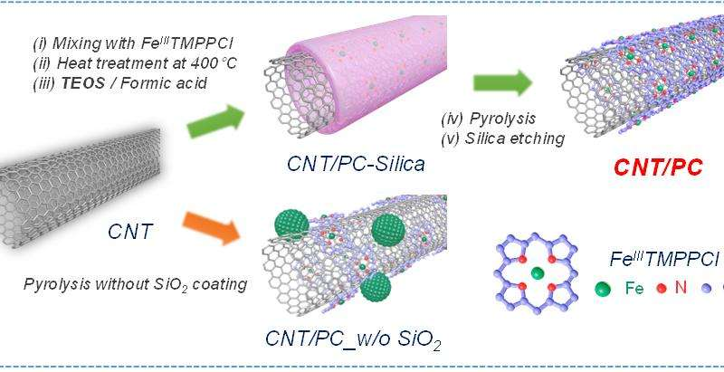 A novel catalyst design opens possibility to hydrogen vehicle