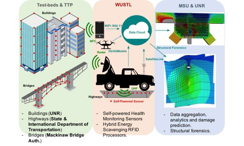 Building smart infrastructure sensors