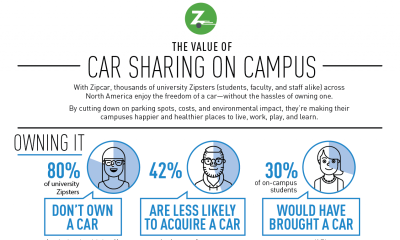 Car sharing on campuses improves quality of life, takes cars off the road