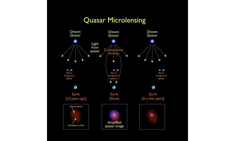 Chance microlensing events probe galactic cores
