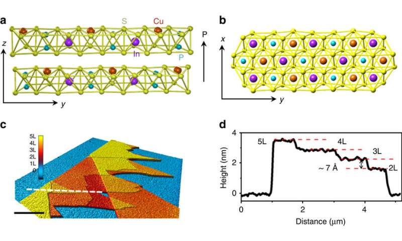 Crystal structure and characterization of CIPS