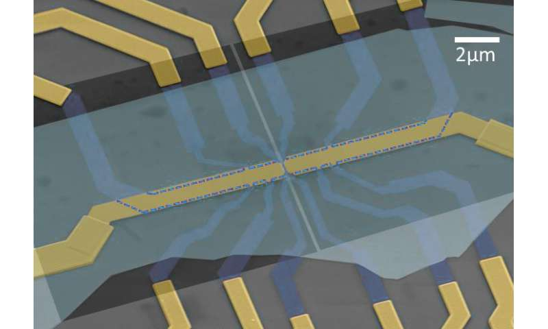 Device to control 'color' of electrons in graphene provides path to future electronics