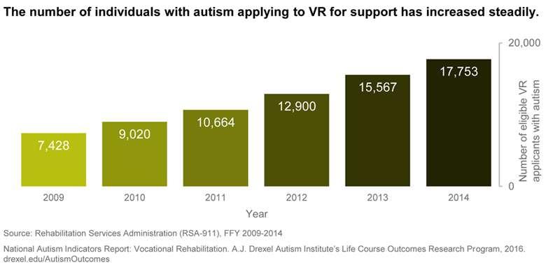National Autism Indicators Report >> Drexel S National Autism Indicators Report 2016 Vocational