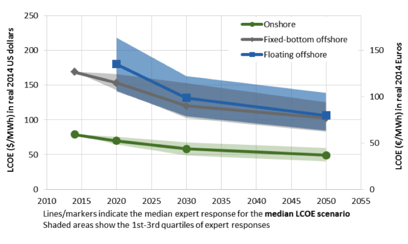 Experts anticipate significant continued reductions in wind energy costs