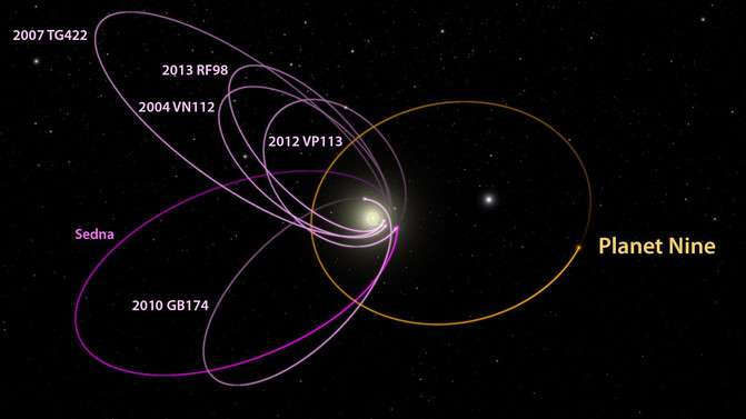 Extreme trans-Neptunian objects lead the way to Planet Nine
