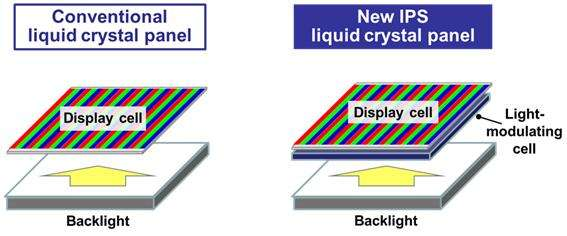 First IPS liquid crystal panel with contrast ratio of over 1,000,000:1