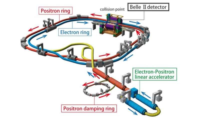 First particles circulate in SuperKEKB accelerator