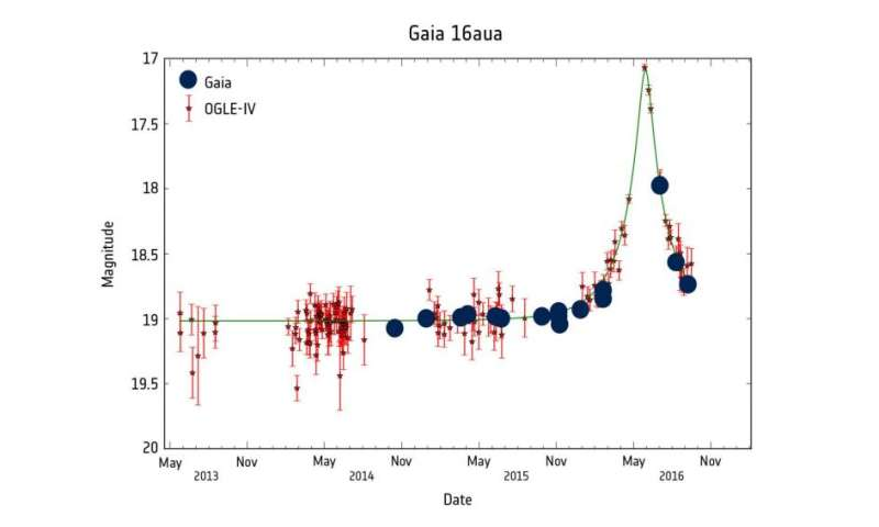 Gaia spies two temporarily magnified stars
