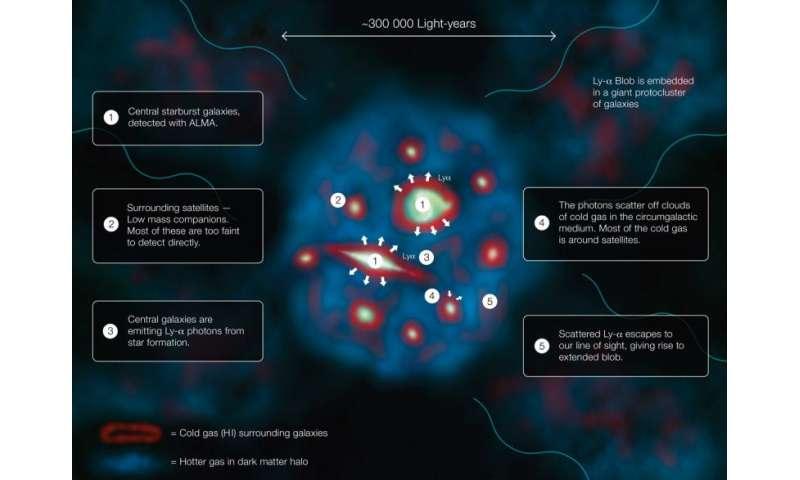 Galactic fireworks illuminate monster hydrogen blob