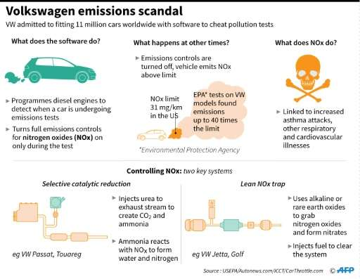 Graphic on the Volkswagen emissions cheating scandal which emerged one year ago