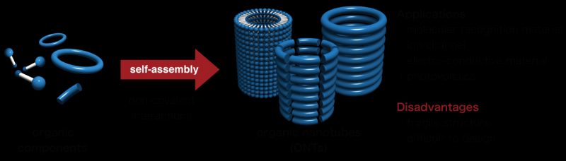"""Helix-to-Tube""—a simple strategy to synthesize covalent organic nanotubes"