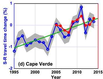 How to monitor global ocean warming -- without harming whales