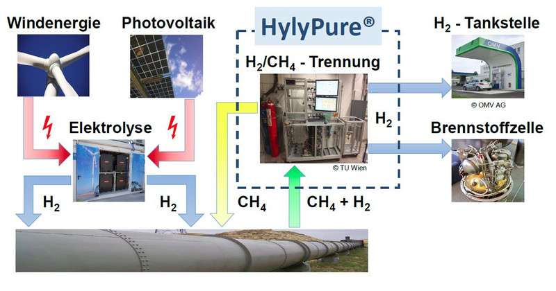 Hydrogen makes the natural gas network greener