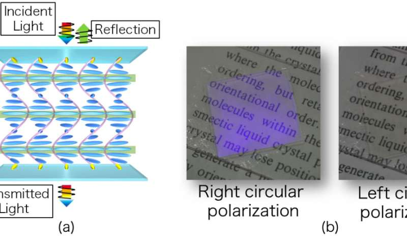 Liquid crystals open new route to planar optical elements