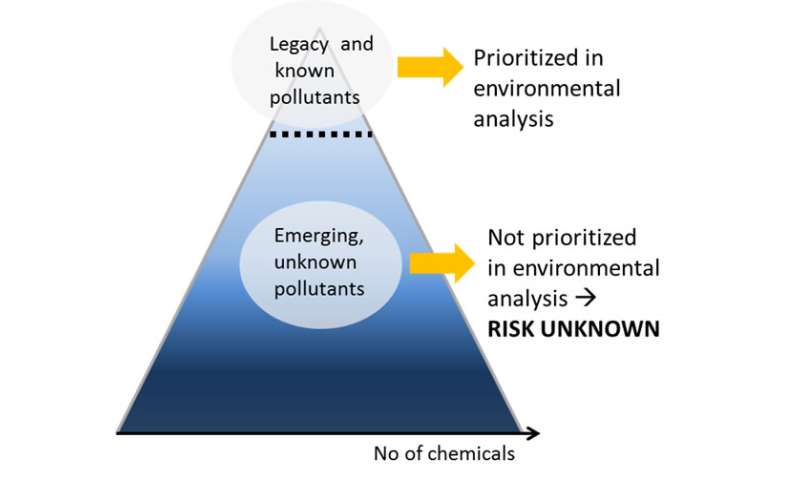 Many unknown chemicals in the Baltic Sea