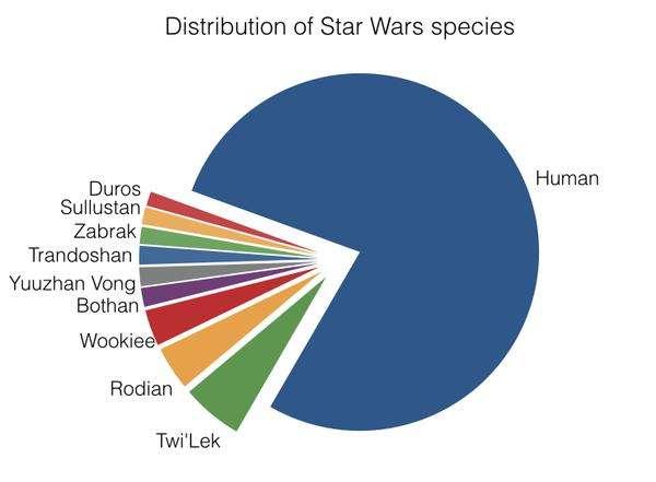 Math reveals unseen worlds of Star Wars
