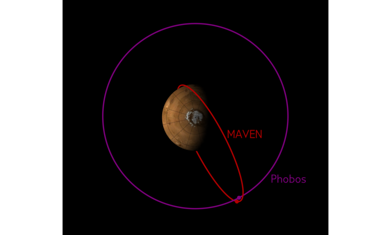 MAVEN observes Mars moon Phobos in the mid- and far-ultraviolet