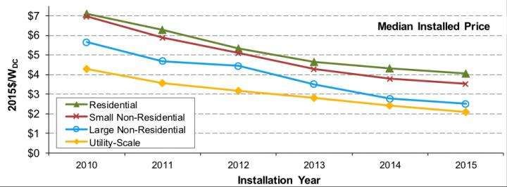 Median installed price of solar in the United States fell by 5-12 percent in 2015