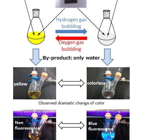 Molecular switch for controlling color and fluorescence