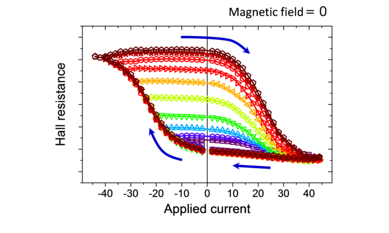 New physics and application of antiferromagnet uncovered