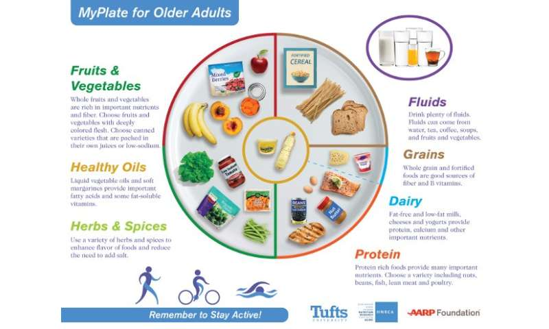 New recommendations focus on how nutritional needs change as we age