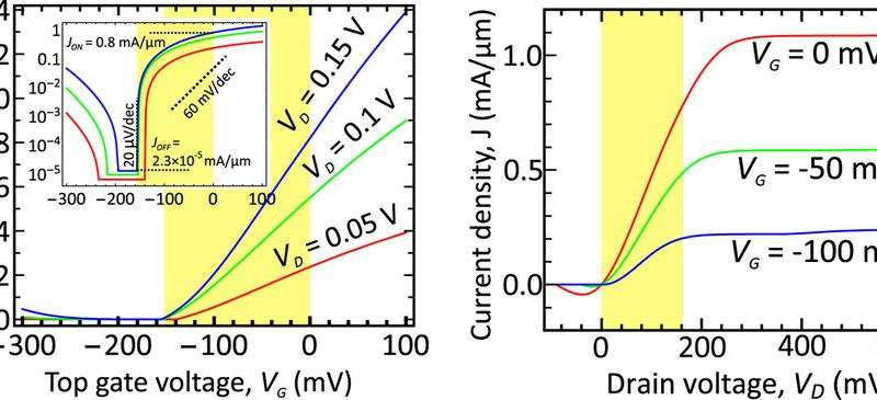 New type of graphene-based transistor will increase the clock speed of processors