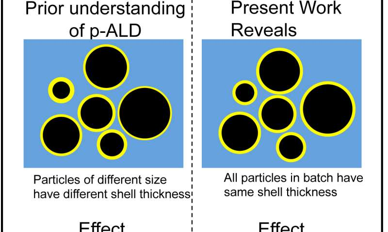 NRL reveals novel uniform coating process of p-ALD