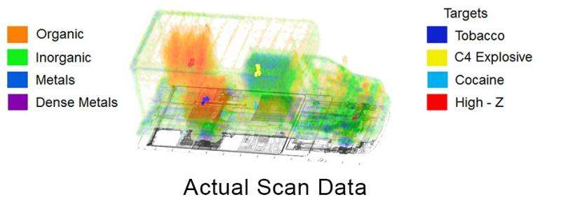 Scanners more rapidly and accurately identify radioactive materials at U.S. borders, events