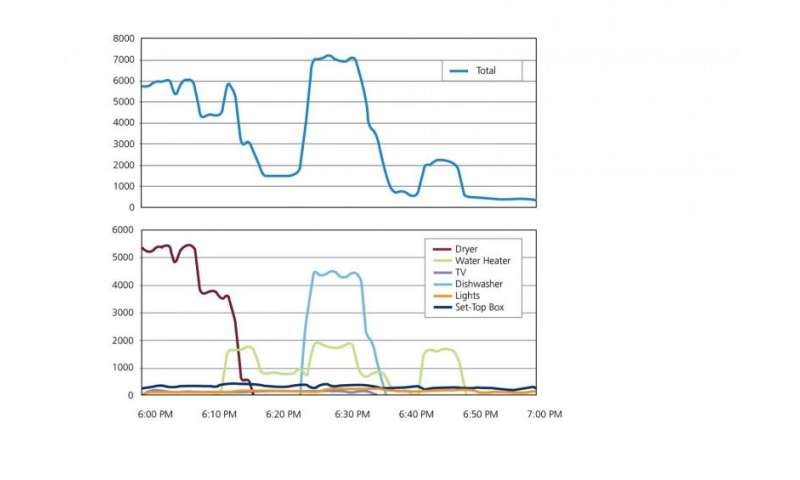 Smart meters to use algorithms to analyze electricity consumption