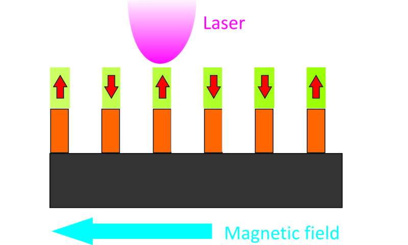 Spintronics: Resetting the future of heat assisted magnetic recording