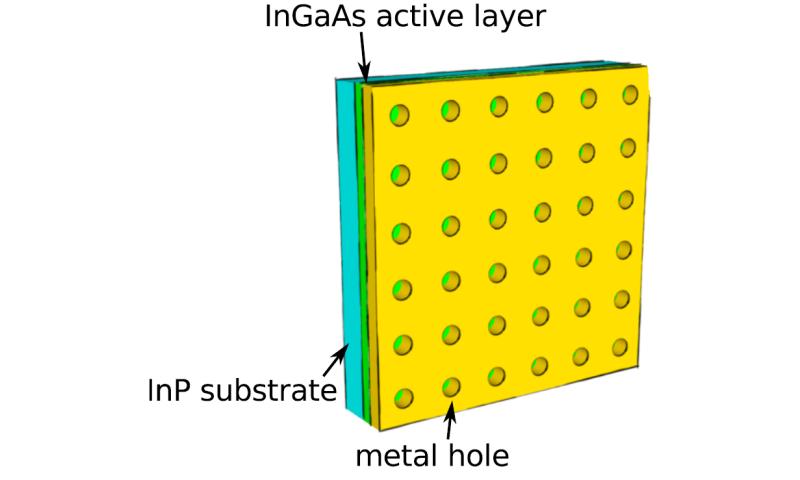 Surface plasmons measured for faster internet