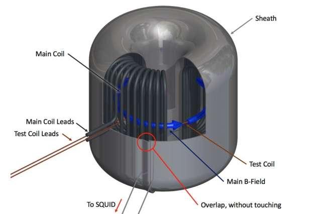 Team simulates a magnetar to seek dark matter particle