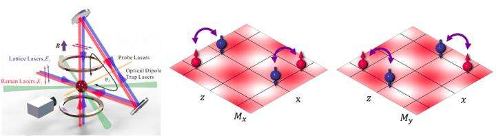 Two-dimensional spin-orbit coupling for Bose-Einstein condensates realized