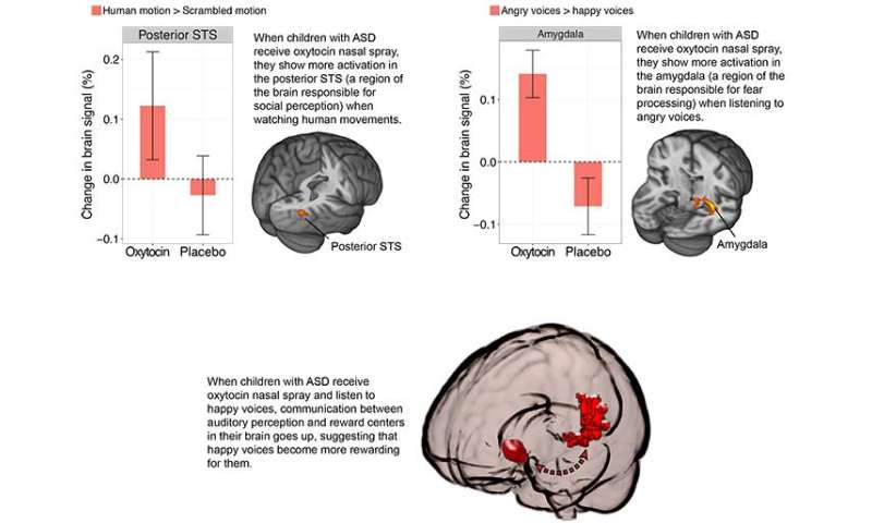 Two new tools to enhance effectiveness of behavioral therapy in children with autism