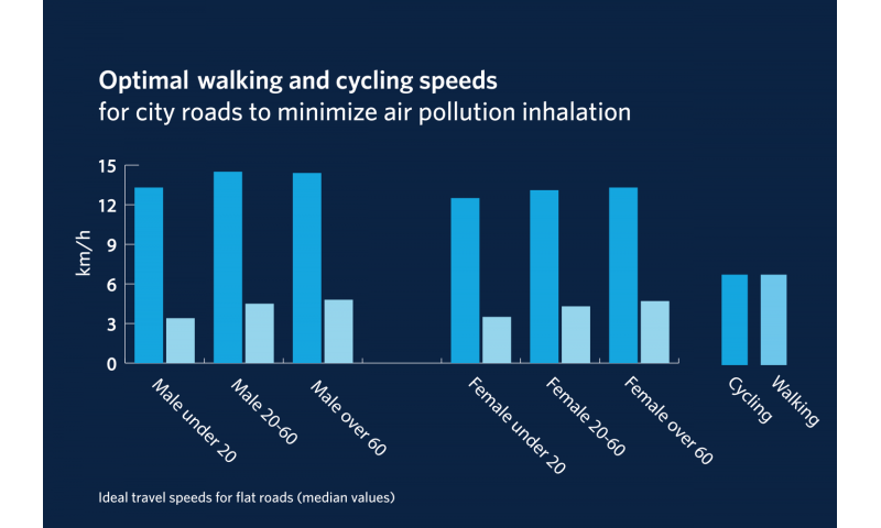UBC study finds optimal walking and cycling speeds to reduce air pollution inhalation
