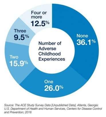 Undoing the harm of childhood trauma and adversity