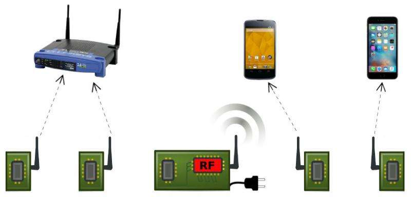 UW engineers achieve Wi-Fi at 10,000 times lower power