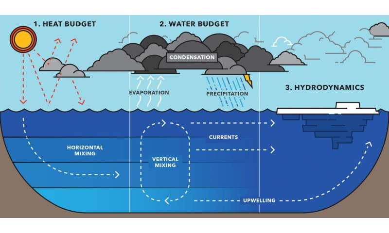 Weather the storm: Improving Great Lakes modeling
