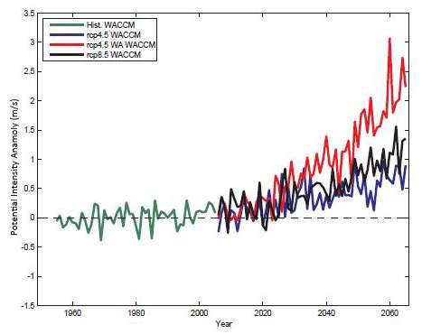 Without the Montreal Protocol, more intense tropical cyclones