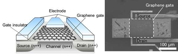 World's first gas sensor to apply a new principle for graphene use