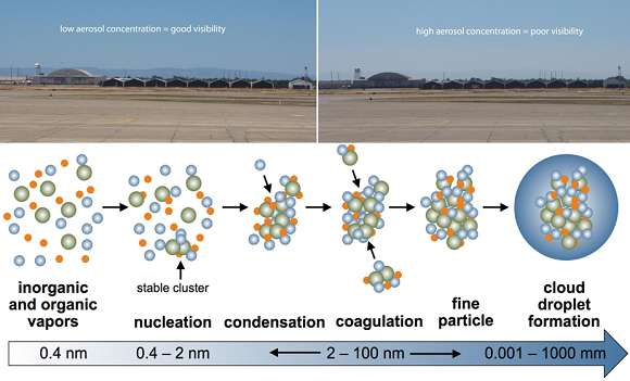 Scientists more accurately model the formation and growth of tiny particles that influence clouds and climate